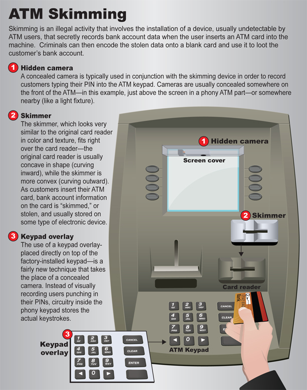 ATM skimming will steal money from your bank account