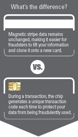 EMV What's the Difference