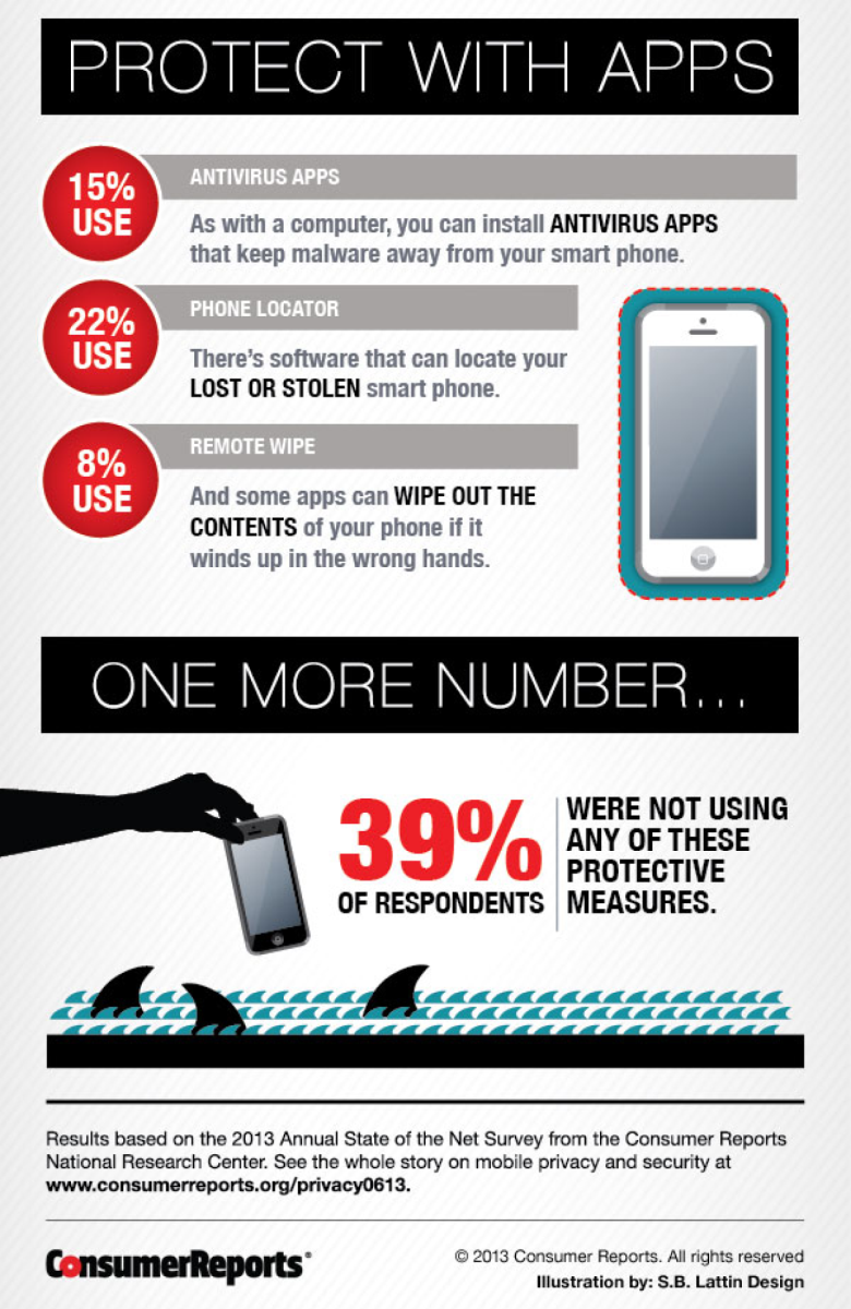 Protect Your Smartphone
